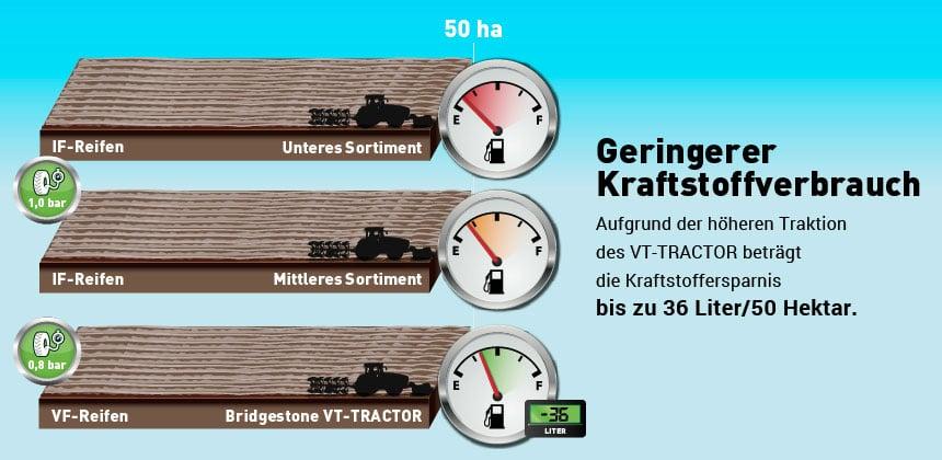 Vergleich des Einflusses eines VF- und eines Standardreifens auf den Verbrauch