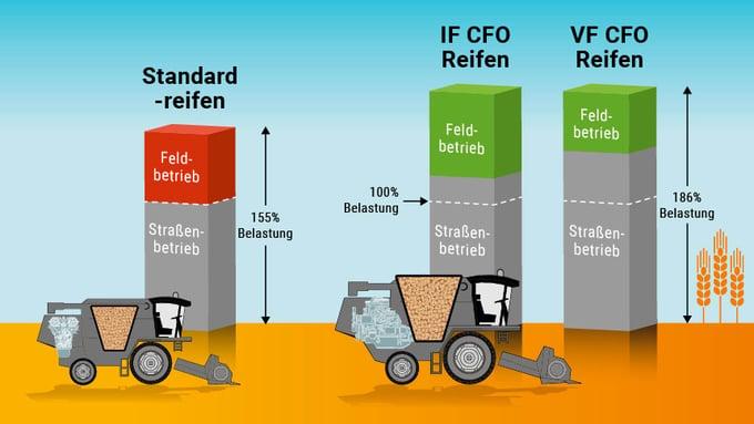 Vergleich der zusätzlichen Belastbarkeit mit IF VF CFO-Reifen