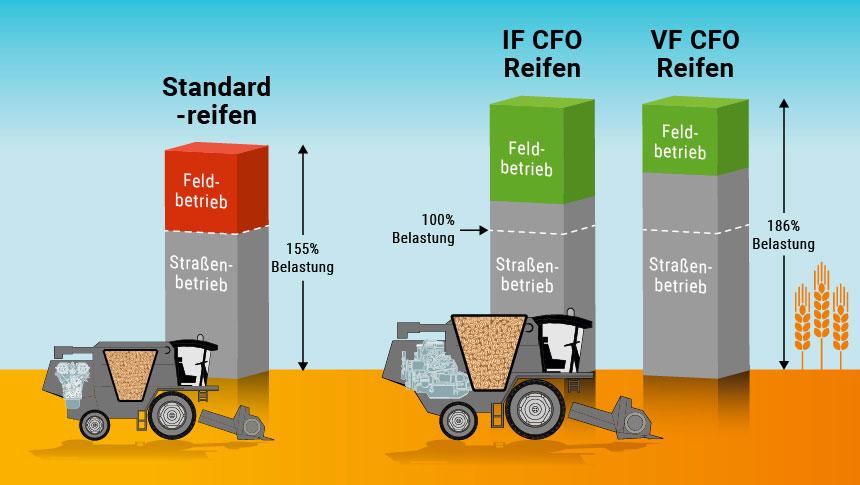 Belastungsvergleich zwischen Standard, IF- und VF-Reifen